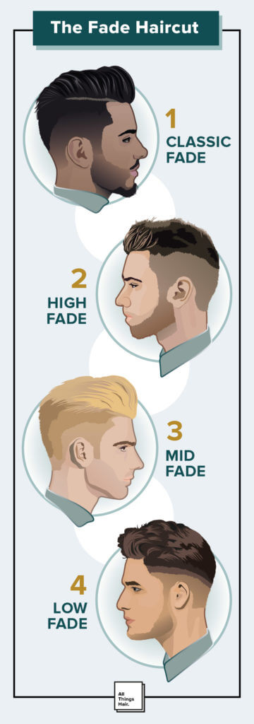 Fade Haircuts Guide To This Classic Haircut For Men